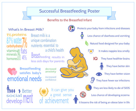 breastfeeding: Successful Breastfeeding Poster. Maternity Infographic Template. Benefits to the Breastfed Infant