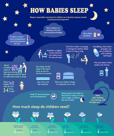 care about the health: Detailed Vector Baby Child Infographic.Presentation Template How Much Sleep Do Children Need.Sleeping Facts.Maternity Infographic Template.Information For Parents.Baby Sleep Guidelines. Illustration