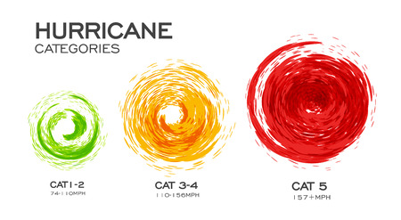 Hurricane categories infographic vector illustration on white background.