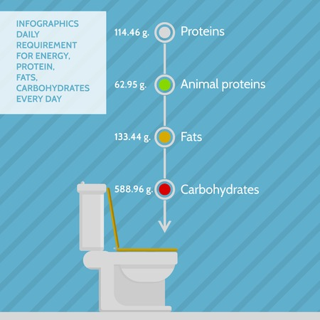 Abstract illustration of daily requirement and loss of energy, proteins, fats and carbohydrates with data and  symbolic toilet. Colored flat vector infographic on blue striped background. Vector