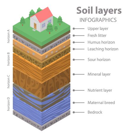 Soil ground infographic. Isometric of soil ground vector infographic for web design 写真素材 - 130248148