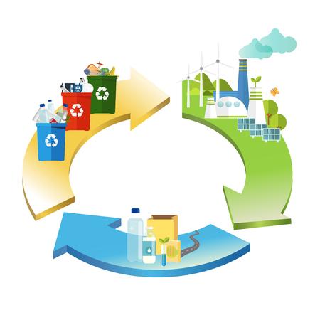 economia circolare. il prodotto viene riciclato. concetto di gestione.