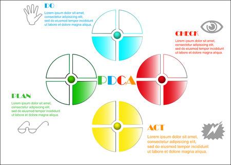 PDCA-diagram met beschrijving op een witte achtergrond