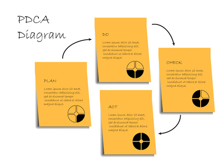 PDCA diagram with description on white background Illustration