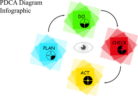 PDCA diagram with description on white background Vector