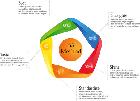 performed: Infographic with 5S Method performed by colored elements