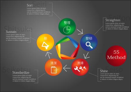 Infographic met 5S-methode uitgevoerd door gekleurde elementen Stock Illustratie