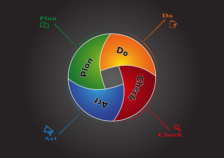 plan do check act: PDCA infographic created from divided circle with multiple color for each part named by separate steps on black background Illustration