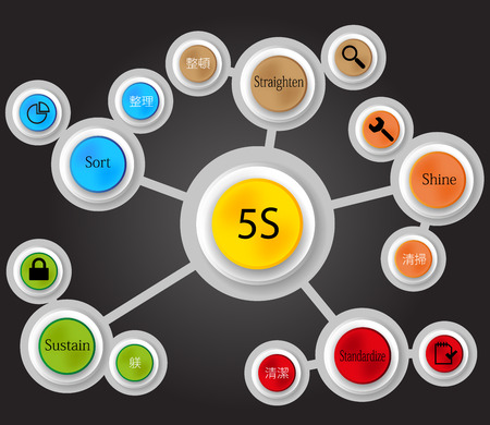 straighten: Illustration with 5S method infographic in colored circles  with japan words inside and with different signs