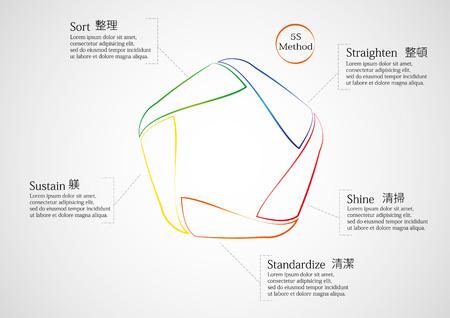 Illustratie infographic bestaat uit vijf delen benoemd volgens elke 5S stap met Japanse symbolen. Elk deel is van eenvoudige kleur lijn Stock Illustratie