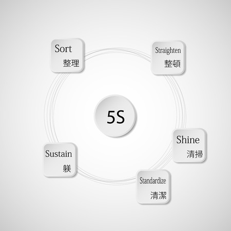 sustain: Illustration infographic consists of five rounded paper pieces with description of each 5S step and with japanese sign according the method rules. Pieces are joined by rings and background is light.