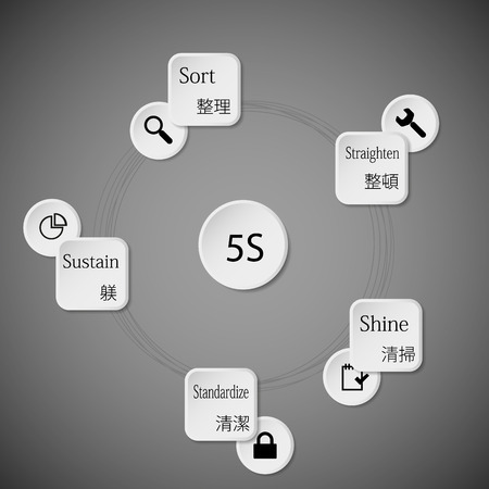 according: Illustration infographic consists of five rounded paper pieces with description of each 5S step and with japanese sign according the method rules  simple symbol. Pieces are joined by rings and background is light.