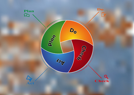 pdca: Infographic illustration template with shape of circle divided to four parts with various colors and PDCA steps. Background is blurred photo with natural background of worn color motif.