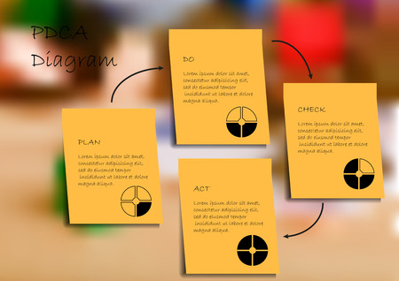 pdca: Infographic illustration template PDCA steps created by paper stickers with small pie charts. Background is blurred photo with financial, estate and money motif. Illustration