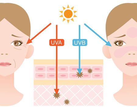 słońce: promienie ultrafioletowe Ilustracja