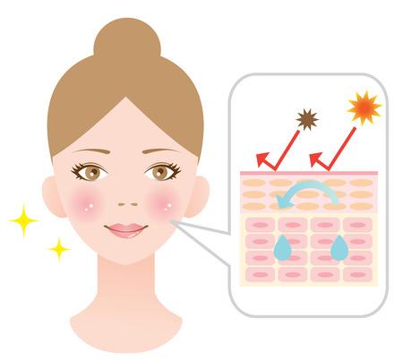 moisture: moisture skin