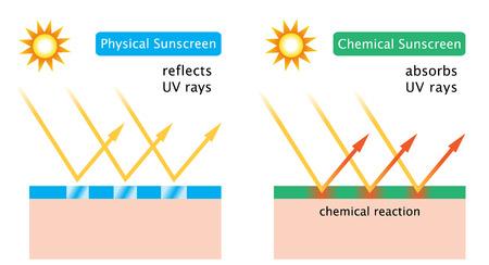 化学日焼け止めと物理的な日焼け止め