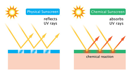 chemical sunscreen and physical sunscreen