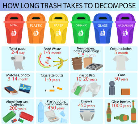 How Long Trash Takes To Decompose. Eco poster infographics. Recycling waste. Vector illustration. 矢量图像