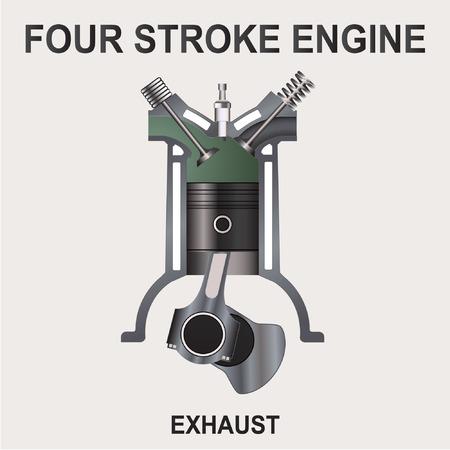 mixtures: piston of a four stroke engine