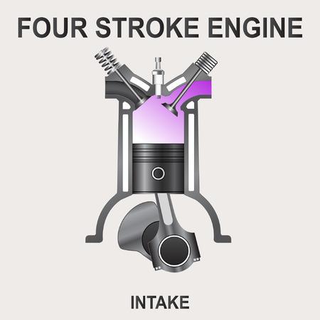 intake: piston of a four stroke engine