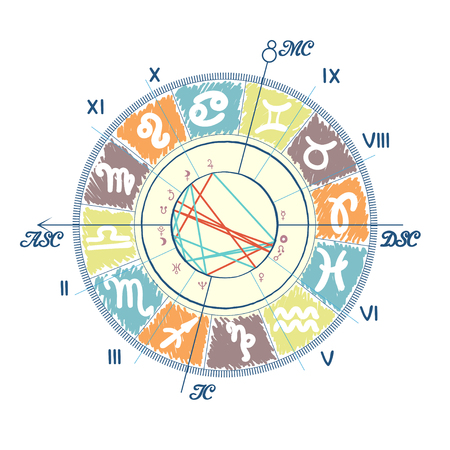 descendant: Example of Natal Chart with Zodiacs symbol and astrological aspects