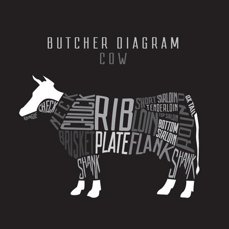 牛の肉屋の図。牛肉セットをカットします。文字体裁のビンテージ図