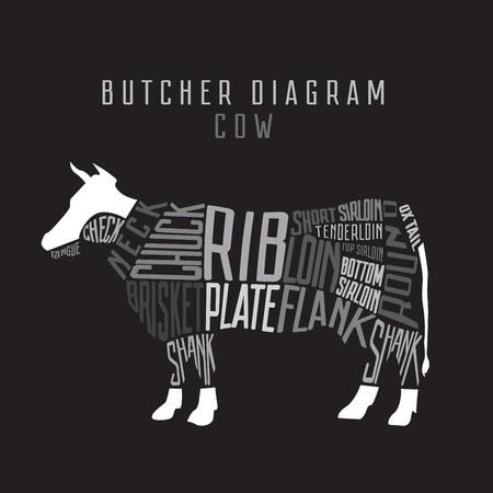 Cow butcher diagram. Cut of beef set. Typographic vintage