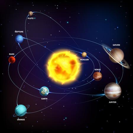 Sistema solar. Planetas realistas espacio galaxia universo sol júpiter saturno mercurio neptuno venus urano órbita 3d vector educación cosmos póster Ilustración de vector