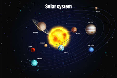 Solar system. Heavenly science poster with space objects. Different colorful planets on space background, sun stars and astronomy objects, galaxy map with text vector educational illustration