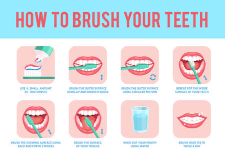 How to brush teeth. Correct tooth brushing education instruction, toothbrush and fresh toothpaste for oral hygiene dental care step by step stomatology medical poster with text, flat concept