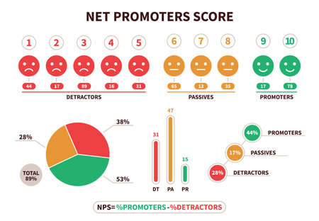 Net promoter score. NPS structural calculation formula, promotion marketing scoring and netting teamwork. Detractor, passive and promoter visualization chart with emoticons vector flat infographic