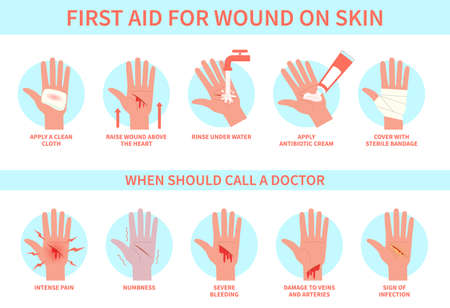 First aid for wound on skin. Damage, hurt bleeding cut hand skin and emergency treatment procedure, therapy injury medical guide, information poster help steps for clinics vector flat infographic