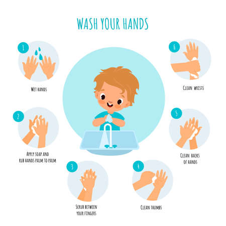 Hand washing technique. Little boy arms hygiene, right cleaning with antibacterial agents schemes, soap foam and water, kids educational poster, daily routine vector cartoon infographic