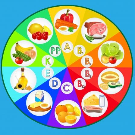Tabel van vitaminen - set van voedsel pictogrammen georganiseerd door inhoud van vitaminen Stock Illustratie