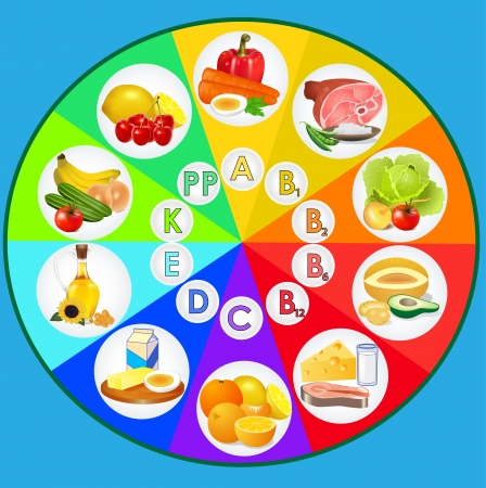 Table of vitamins - set of food icons organized by content of vitamins  Vettoriali