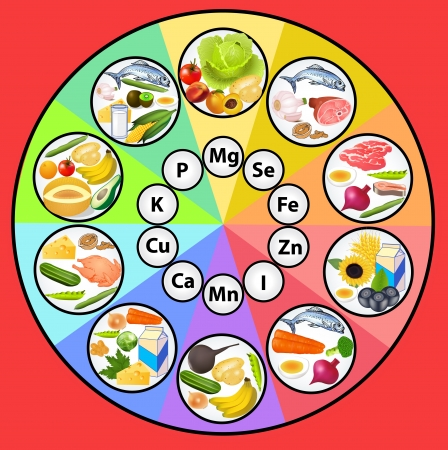eating healthy: Table mineral substances in the set of food products icons are organized on the content of microelements