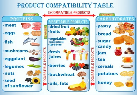 chicken rice:  illustration table of compatibility of products useful for a man