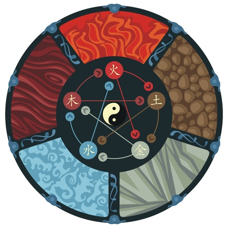 five elements: Decorative illustration of the five elements cycle