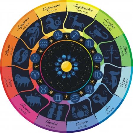 Rainbow wiel van de twaalf tekens van de dierenriem en constellaties