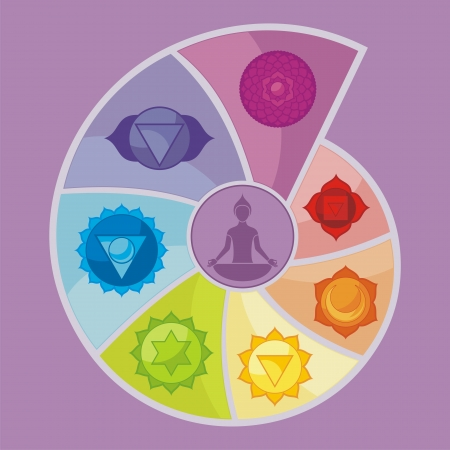 Illustration of the seven chakras, in rainbow spiral display Vector