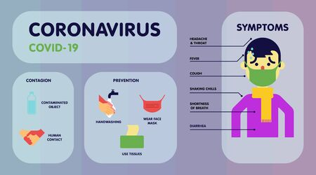 Flat infographic about what coronavirus is and how to prevent it