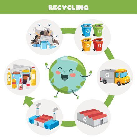 Fasi del processo di riciclaggio dei rifiuti