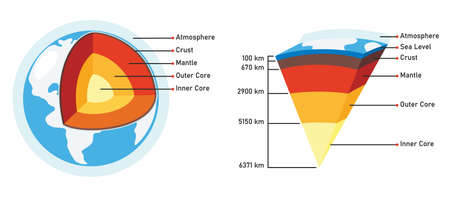 The Structure Of Planet Earth Vektorgrafik