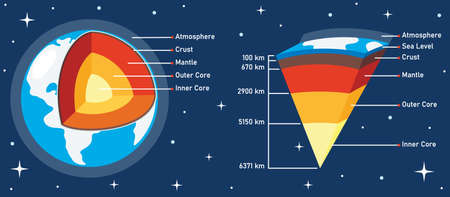 The Structure Of Planet Earth Illustration