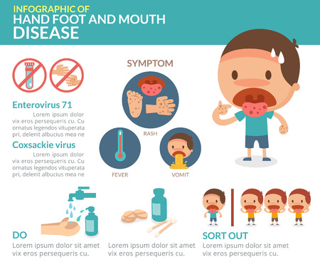 Hand foot and mouth disease. info-graphic. Vettoriali