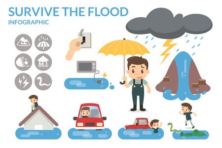 洪水を生き残るためにどのように。自然。