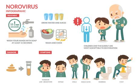 Norovirus Infographic. Healthy.