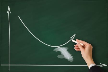 decline: Change the finance business graph on chalkboard