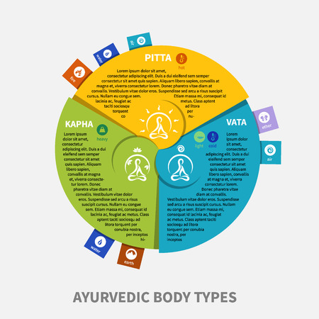 ayurvedic infographic, illustrating types of dosha (body types) and components of them